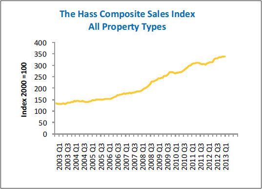 Hass Composite Sales Index